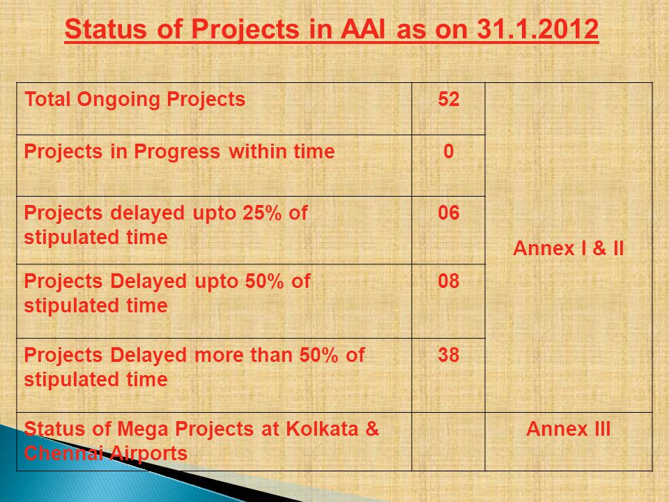 Status of Projects in AAI as on 31.1.2012 Total Ongoing Projects52 Annex I & II Projects in Progress within time0 Projects delayed upto 25% of stipula