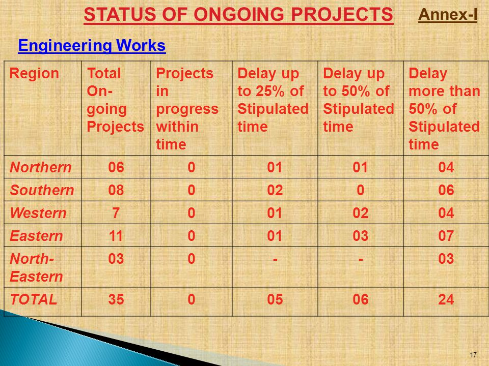 STATUS OF ONGOING PROJECTS RegionTotal On- going Projects Projects in progress within time Delay up to 25% of Stipulated time Delay up to 50% of Stipu