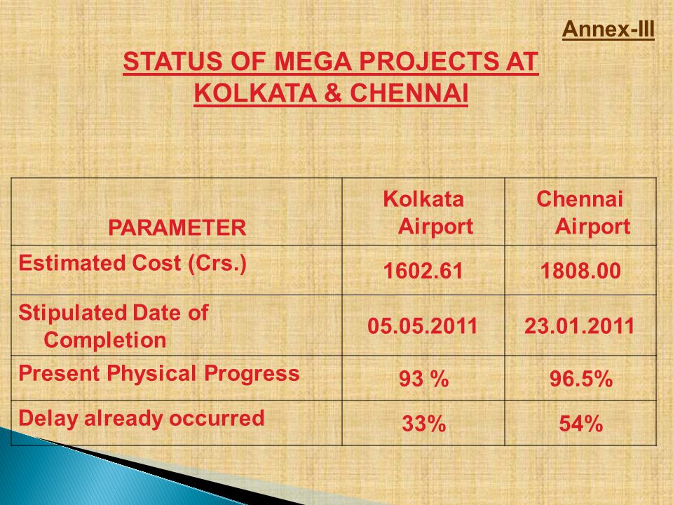STATUS OF MEGA PROJECTS AT KOLKATA & CHENNAI Annex-III PARAMETER Kolkata Airport Chennai Airport Estimated Cost (Crs.) 1602.611808.00 Stipulated Date of Completion 05.05.201123.01.2011 Present Physical Progress 93 %96.5% Delay already occurred 33%54%