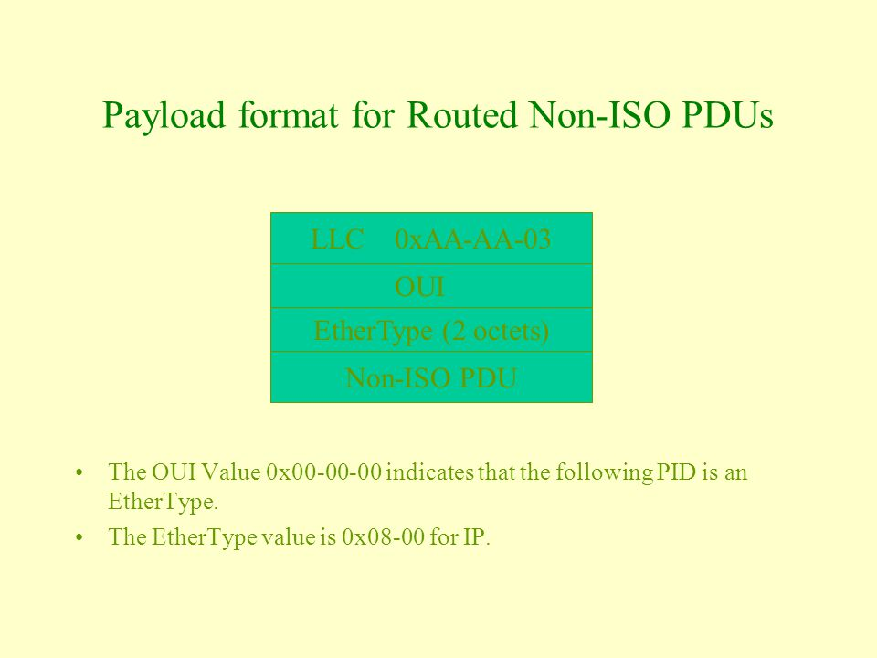 Payload format for Routed Non-ISO PDUs The OUI Value 0x00-00-00 indicates that the following PID is an EtherType.
