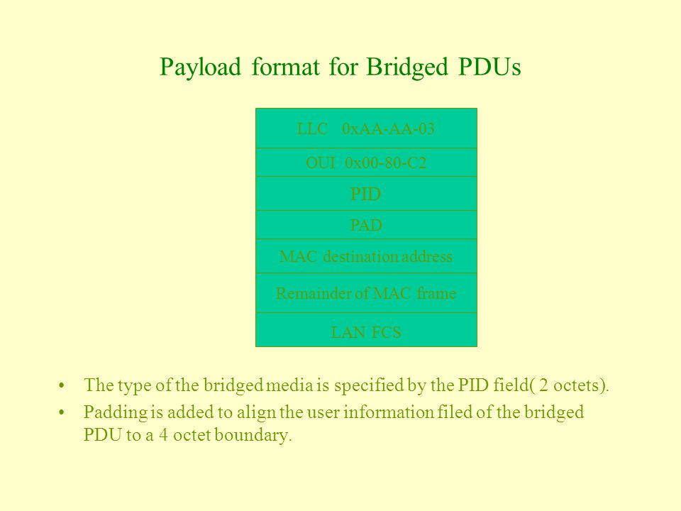 Payload format for Bridged PDUs The type of the bridged media is specified by the PID field( 2 octets).