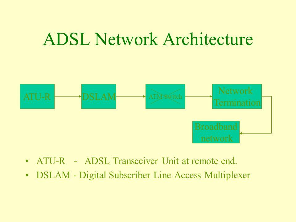 ADSL Network Architecture ATU-R - ADSL Transceiver Unit at remote end. DSLAM - Digital Subscriber Line Access Multiplexer ATU-RDSLAM ATM Switch Networ