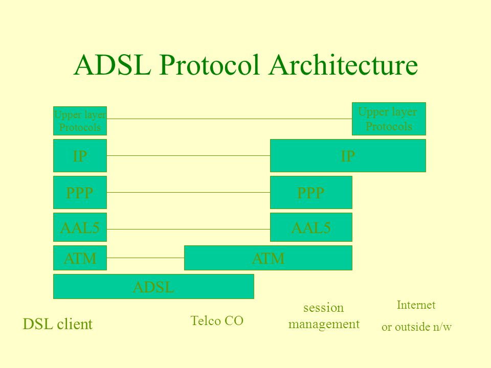 ADSL ATM AAL5 PPP IP Upper layer Protocols ATM AAL5 PPP IP Upper layer Protocols ADSL Protocol Architecture DSL client Telco CO session management Internet or outside n/w