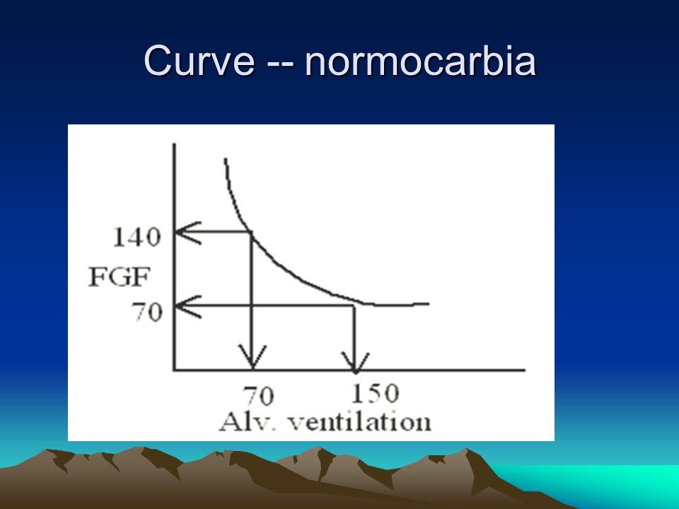 Curve -- normocarbia