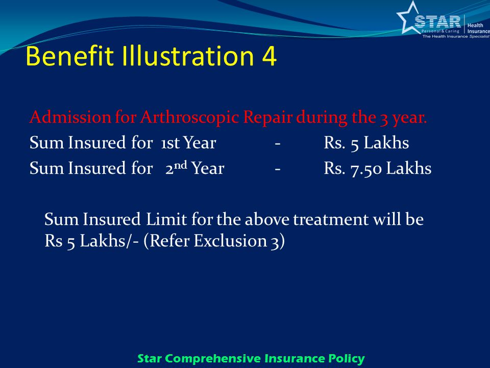 Benefit Illustration 4 Admission for Arthroscopic Repair during the 3 year.