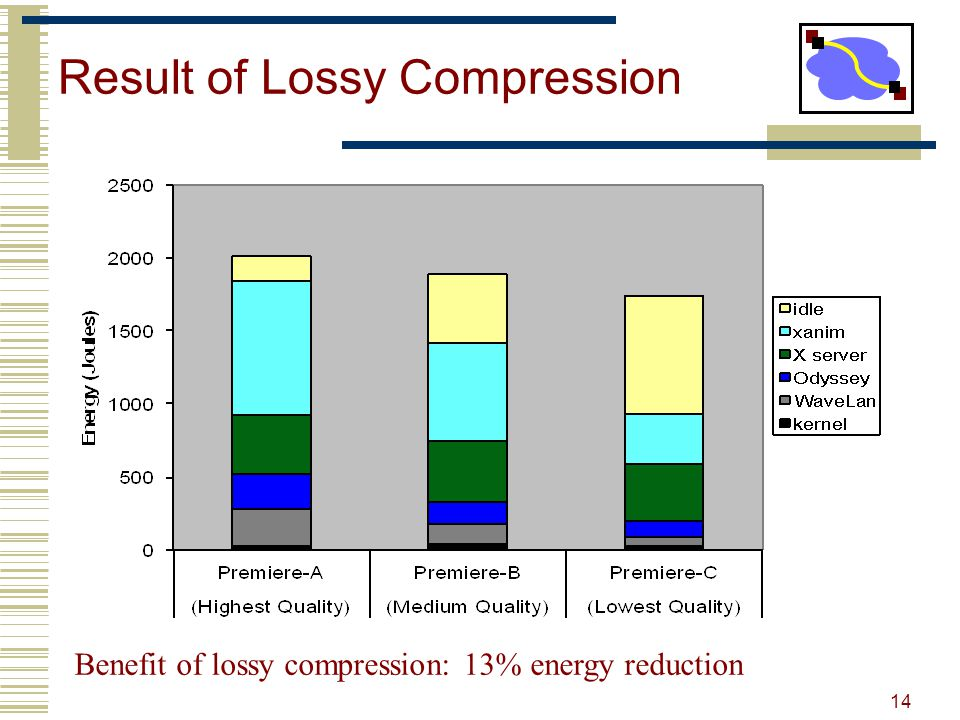 Result of Lossy Compression Benefit of lossy compression: 13% energy reduction 14