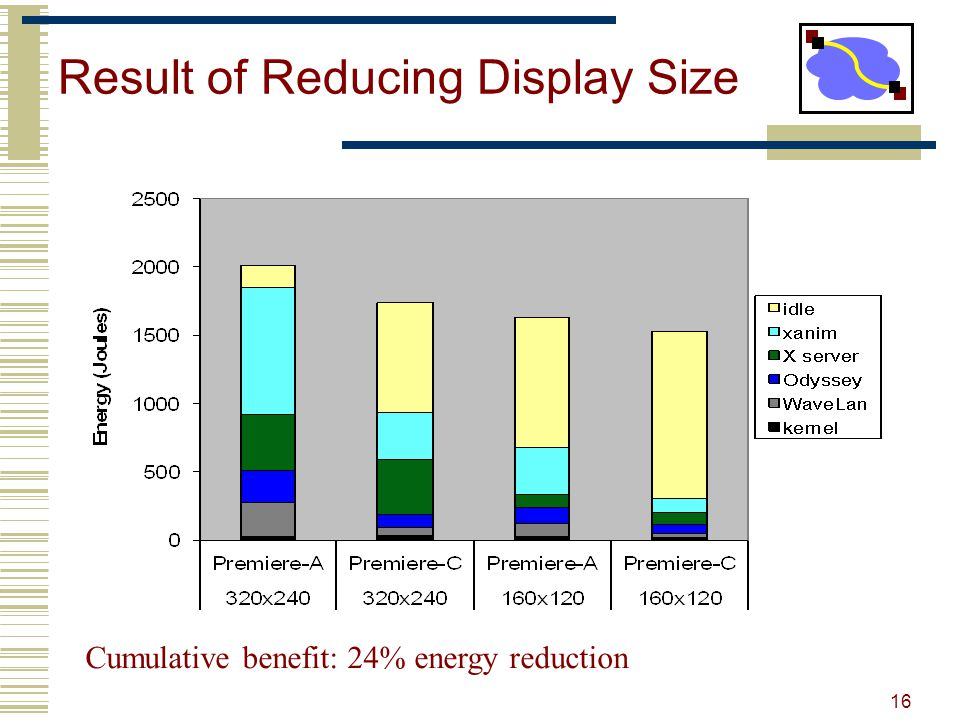 Result of Reducing Display Size Cumulative benefit: 24% energy reduction 16