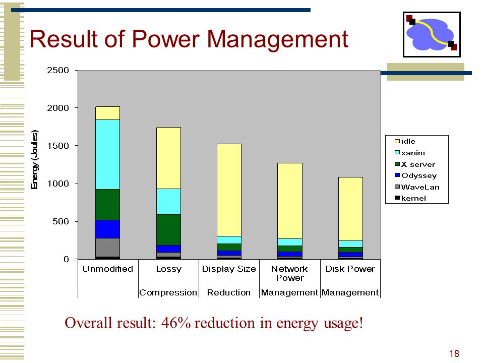 Result of Power Management Overall result: 46% reduction in energy usage! 18