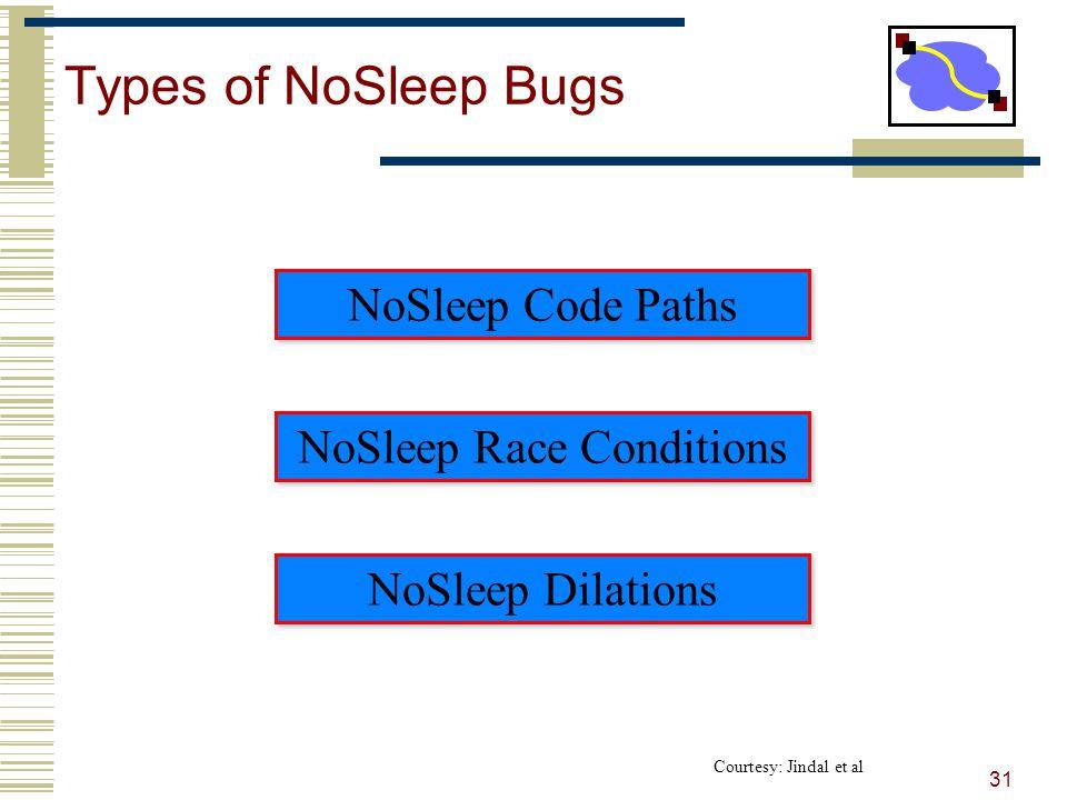 Types of NoSleep Bugs 31 NoSleep Race Conditions NoSleep Code Paths NoSleep Dilations Courtesy: Jindal et al