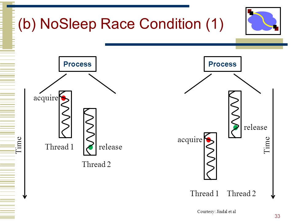 (b) NoSleep Race Condition (1) 33 Process Thread 1 Thread 2 Time Process Thread 1Thread 2 Time acquire release Courtesy: Jindal et al