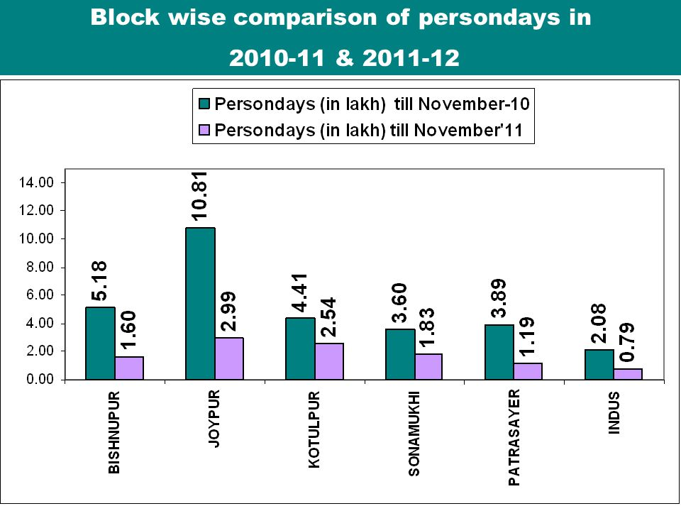 Block wise comparison of persondays in 2010-11 & 2011-12