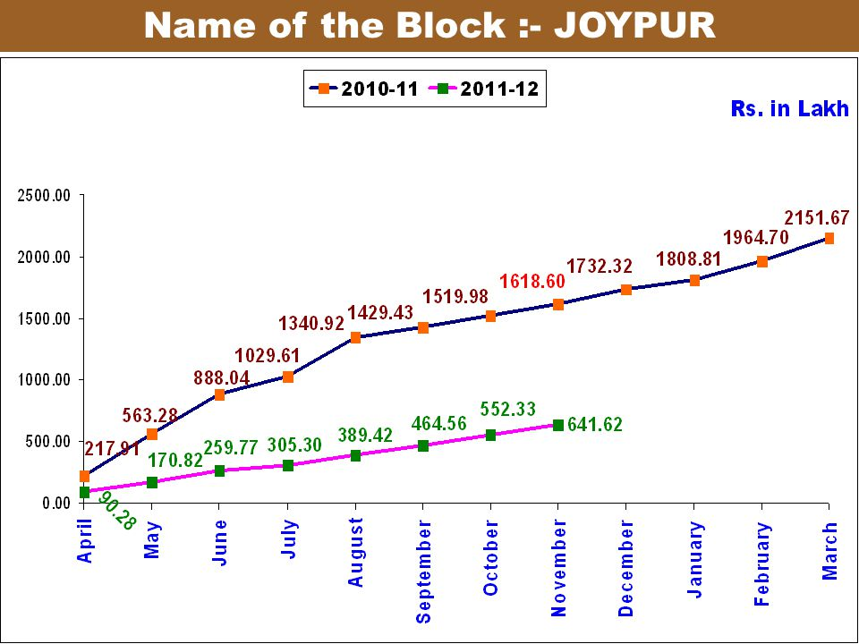 Name of the Block :- JOYPUR