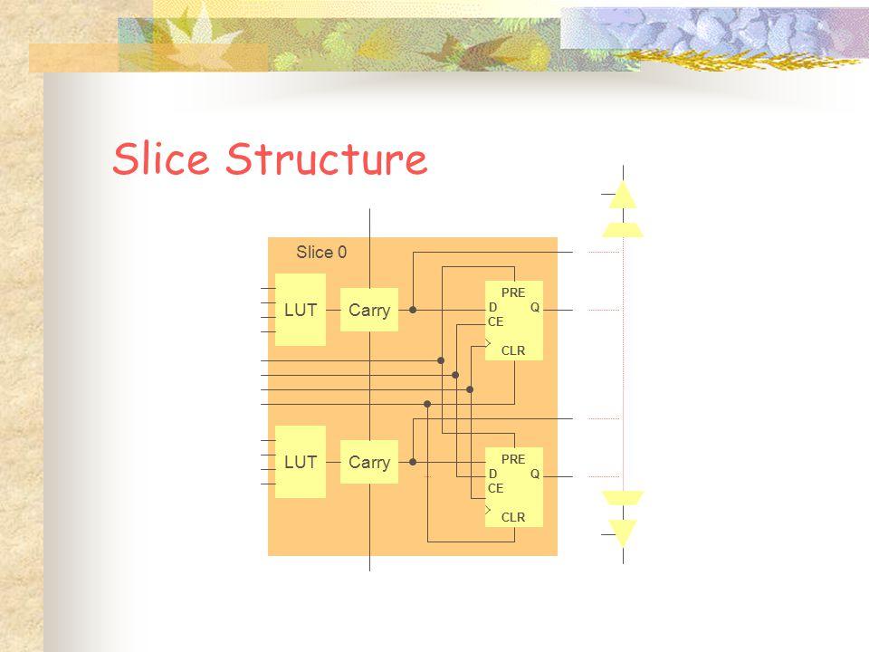 Slice Structure Slice 0 LUT Carry LUT Carry DQ CE PRE CLR DQ CE PRE CLR