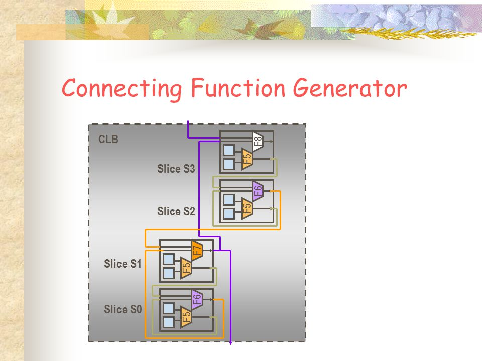 Connecting Function Generator F5 F8 F5 F6 CLB Slice S3 Slice S2 Slice S0 Slice S1 F5 F7 F5 F6