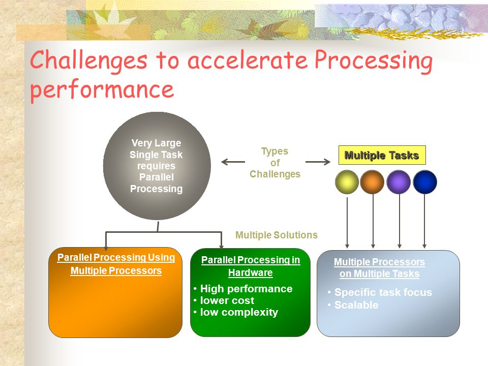 Challenges to accelerate Processing performance Multiple Tasks Parallel Processing in Hardware Multiple Processors on Multiple Tasks Multiple Solutions High performance lower cost low complexity Specific task focus Scalable Parallel Processing Using Multiple Processors Very Large Single Task requires Parallel Processing Types of Challenges