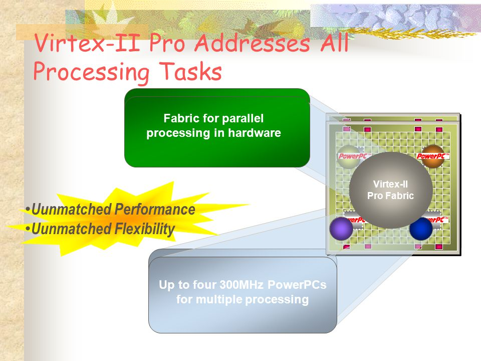 Virtex-II Pro Addresses All Processing Tasks Up to four 300MHz PowerPCs for multiple processing Virtex-II Pro Fabric Fabric for parallel processing in hardware Up to four 300MHz PowerPCs for multiple processing Uunmatched Performance Uunmatched Flexibility Virtex-II Pro Fabric Fabric for parallel processing in hardware