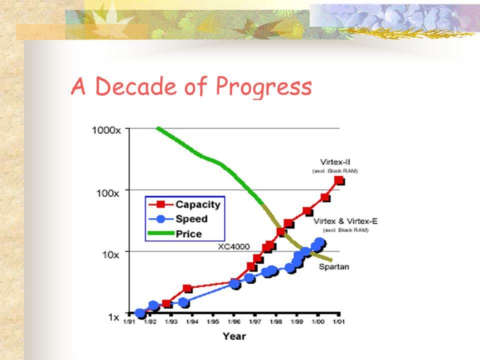 Xilinx FPGAs : An Endless Journey 1.5K 7.5K, 50MHz 85K, 80 MHz 100MHz+ 40K 16K, 50MHz 50K-1M, 200MHz 200K, 200MHz 4M, 250MHz 300K, 200MHz+ 40K-8M, 420MHz 10M, 420MHz