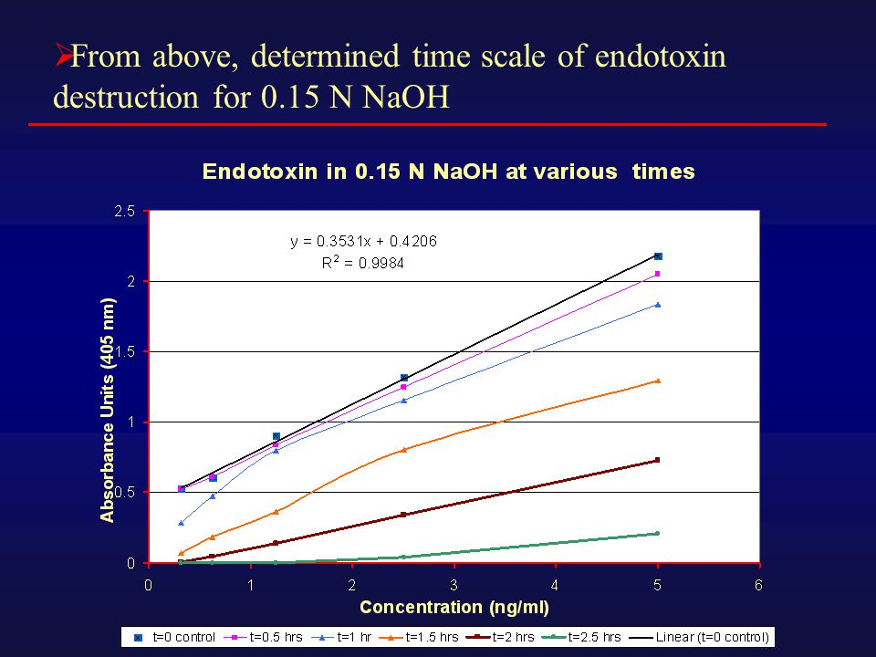  Curdlan in 0.15N NaOH shows increase in LAL activity of up to 5x (for 2.5hrs) compared to neutralized curdlan  therefore, greater test sensitivity  LAL activity of curdlan showed no increase after 2.5 hrs, up to 25 hours in length  After neutralization, a decrease in LAL activity was observed at 10 and 23 hours, at which time activity was equal to that of controls (0.3125-2.5 ng/ml)  LAL test provides r 2 values of greater than.990 consistently for 1,3-  -D-glucan standard curves