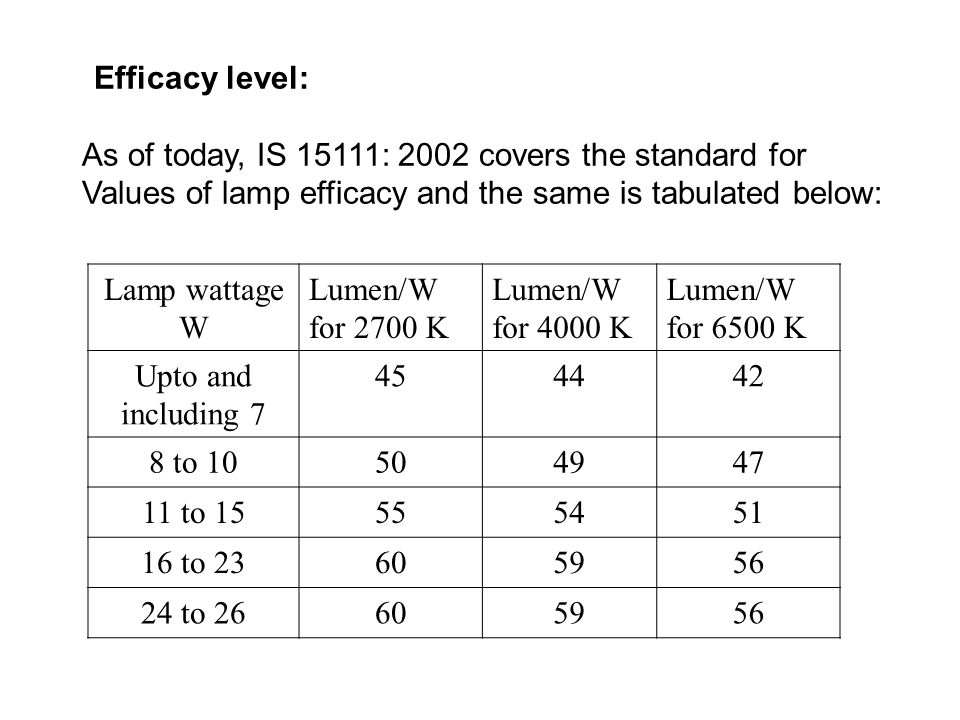 Efficacy level: As of today, IS 15111: 2002 covers the standard for Values of lamp efficacy and the same is tabulated below: Lamp wattage W Lumen/W for 2700 K Lumen/W for 4000 K Lumen/W for 6500 K Upto and including 7 454442 8 to 10504947 11 to 15555451 16 to 23605956 24 to 26605956