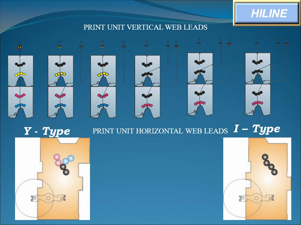 PRINT UNIT HORIZONTAL WEB LEADS Y - Type I – Type HILINE PRINT UNIT VERTICAL WEB LEADS