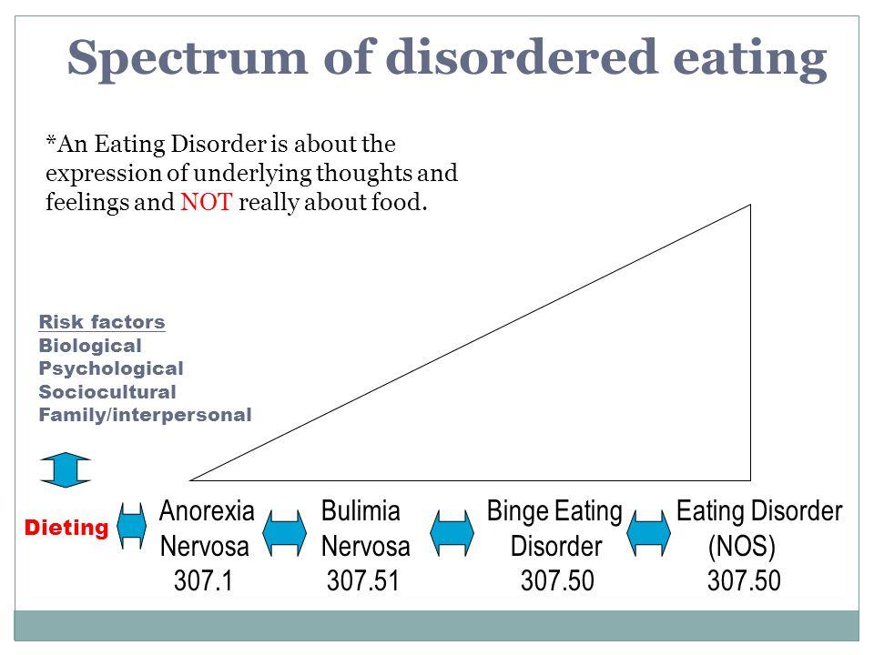 Anorexia Bulimia Binge Eating Eating Disorder Nervosa Nervosa Disorder (NOS) 307.1 307.51 307.50 307.50 Spectrum of disordered eating *An Eating Disor