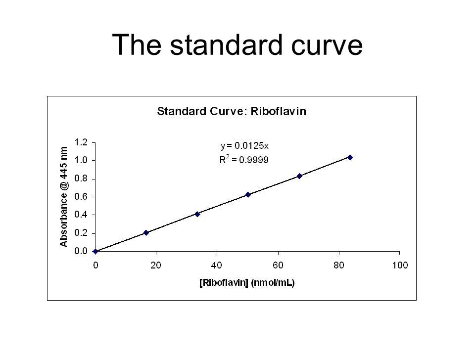 The standard curve
