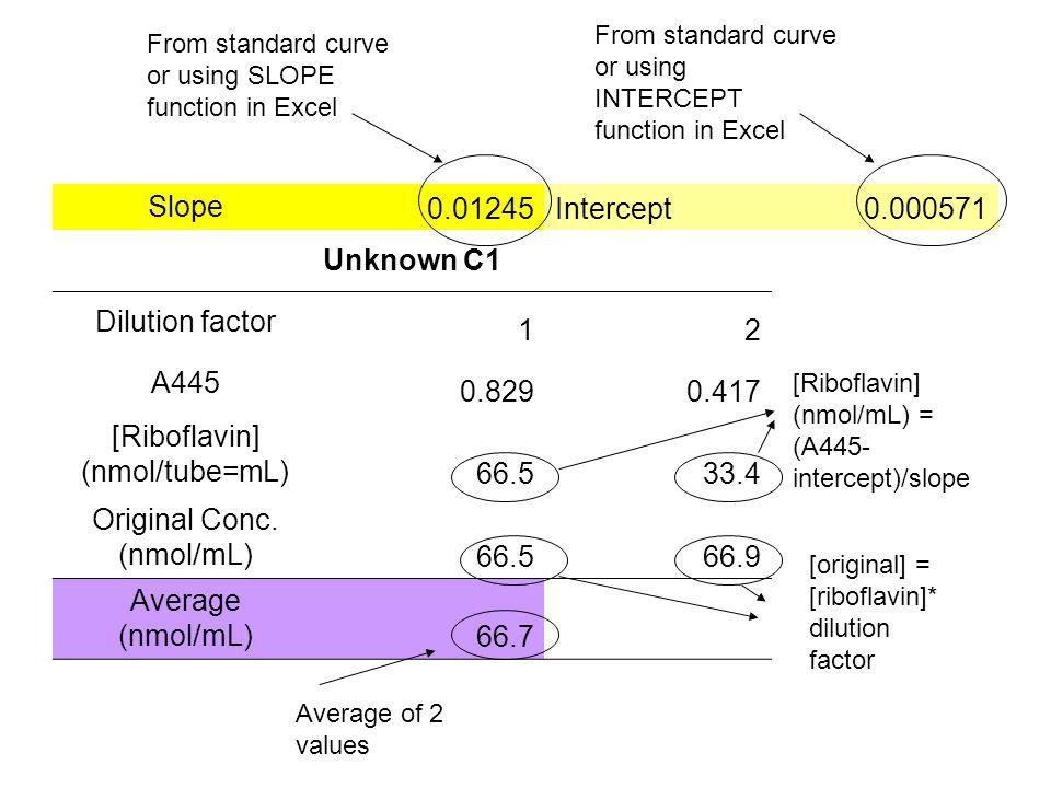 Slope 0.01245Intercept0.000571 Unknown C1 Dilution factor 12 A445 0.8290.417 [Riboflavin] (nmol/tube=mL) 66.533.4 Original Conc. (nmol/mL) 66.566.9 Av
