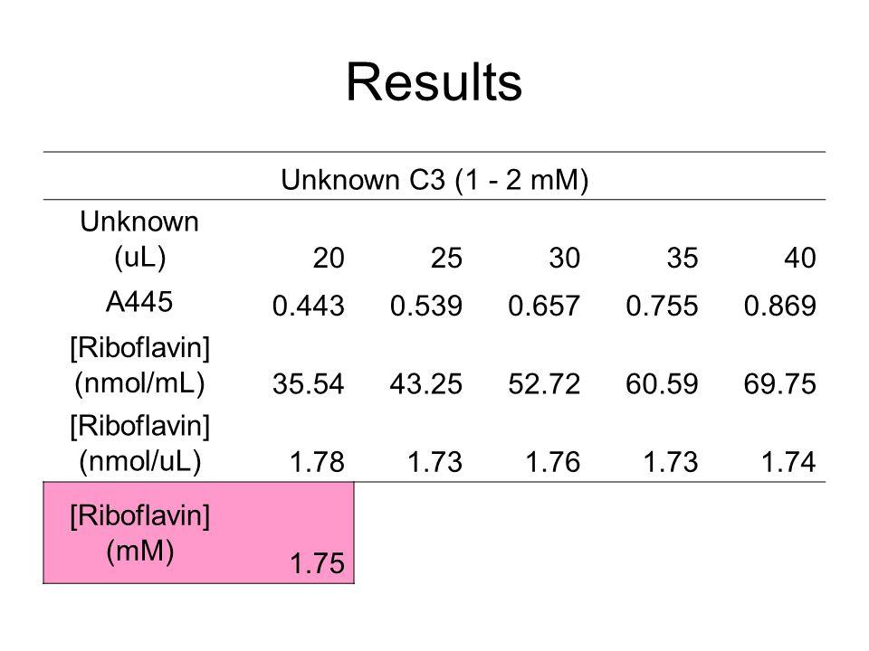 Results Unknown C3 (1 - 2 mM) Unknown (uL) 2025303540 A445 0.4430.5390.6570.7550.869 [Riboflavin] (nmol/mL) 35.5443.2552.7260.5969.75 [Riboflavin] (nm