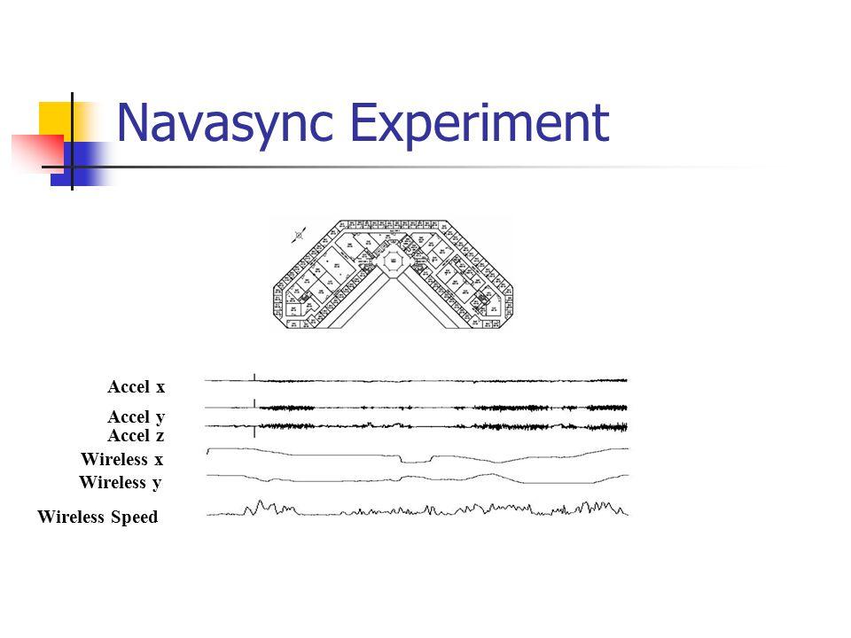 Navasync Experiment Accel x Accel y Accel z Wireless x Wireless y Wireless Speed