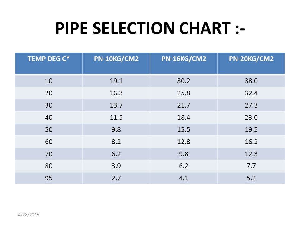 WALL THICKNESS OF PP-RC PIPES:- NOMINAL DIAMETER PN-10KG/CM2 MIN-MAX PN-16KG/CM2 MIN-MAX PN-20KG/CM2 MIN-MAX 20MM1.90 - 2.302.80 - 3.303.40 - 4.00 25MM2.30 - 2.803.50 - 4.104.20 - 4.90 32MM2.90 - 3.404.40 - 5.105.40 - 6.20 40MM3.70 - 4.305.50 - 6.306.70 - 7.60 50MM4.60 - 5.306.90 - 7.80 8.30 - 9.40 63MM5.80 - 6.608.60 - 9.7010.50 - 11.80 75MM6.80 - 7.7010.00 - 11.6012.50 - 14.00 90MM8.20 - 9.3012.30 - 13.8015.00 - 16.70 110MM10.00 - 11.2015.10 - 16.9018.30 - 20.40 160MM14.60 - 16.3021.90 - 24.3026.60 - 29.50 4/28/2015