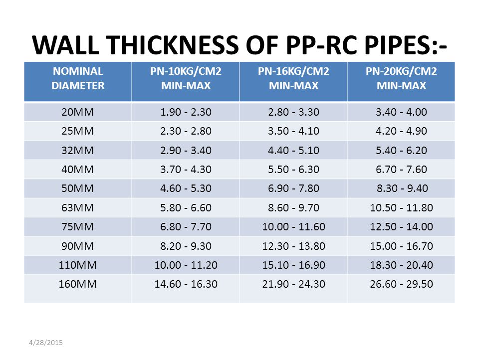 WHAT IS ANJNEY PPRC HEAT SAVING PIPES ? 4/28/2015