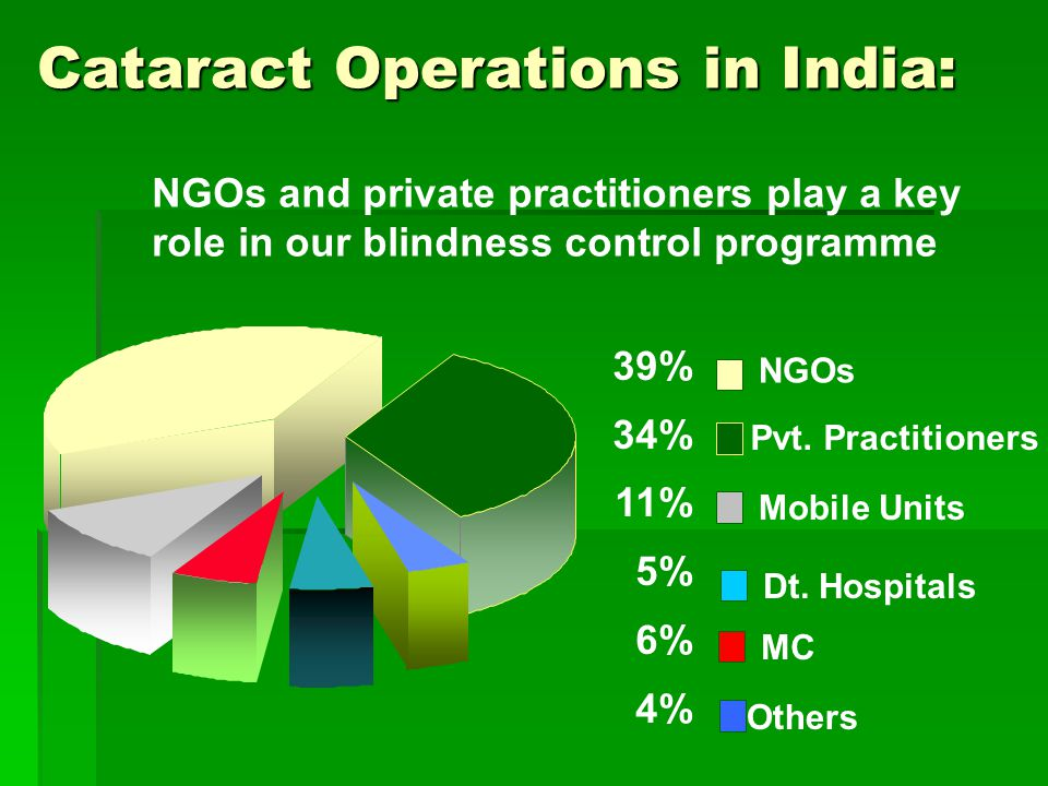 Cataract Operations in India: Pvt.
