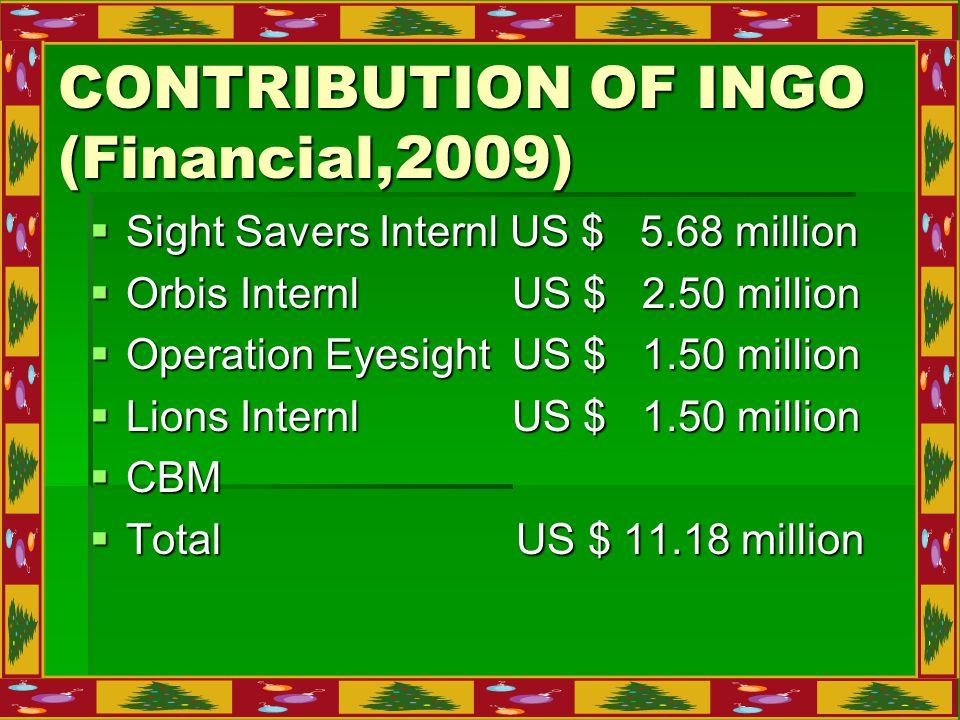 CONTRIBUTION OF INGO (Financial,2009)  Sight Savers Internl US $ 5.68 million  Orbis Internl US $ 2.50 million  Operation Eyesight US $ 1.50 million  Lions Internl US $ 1.50 million  CBM  Total US $ 11.18 million
