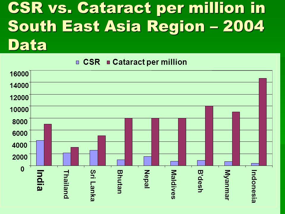 CSR vs.