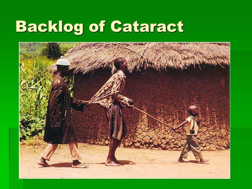 Backlog of Cataract