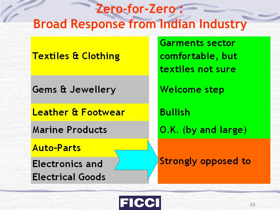 30 Zero-for-Zero : Broad Response from Indian Industry
