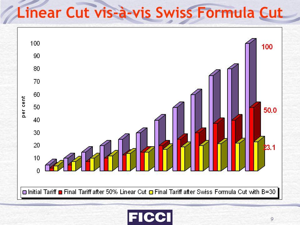 9 Linear Cut vis-à-vis Swiss Formula Cut