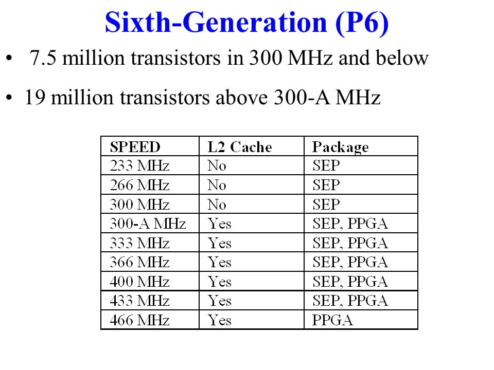 Sixth-Generation (P6) 7.5 million transistors in 300 MHz and below 19 million transistors above 300-A MHz