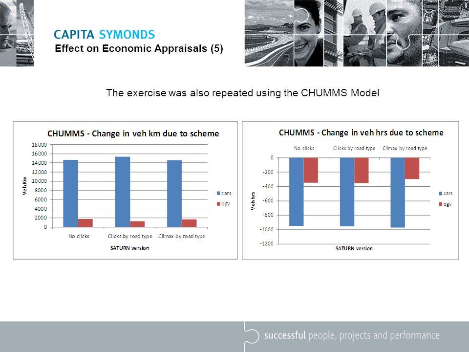 Effect on Economic Appraisals (5) The exercise was also repeated using the CHUMMS Model