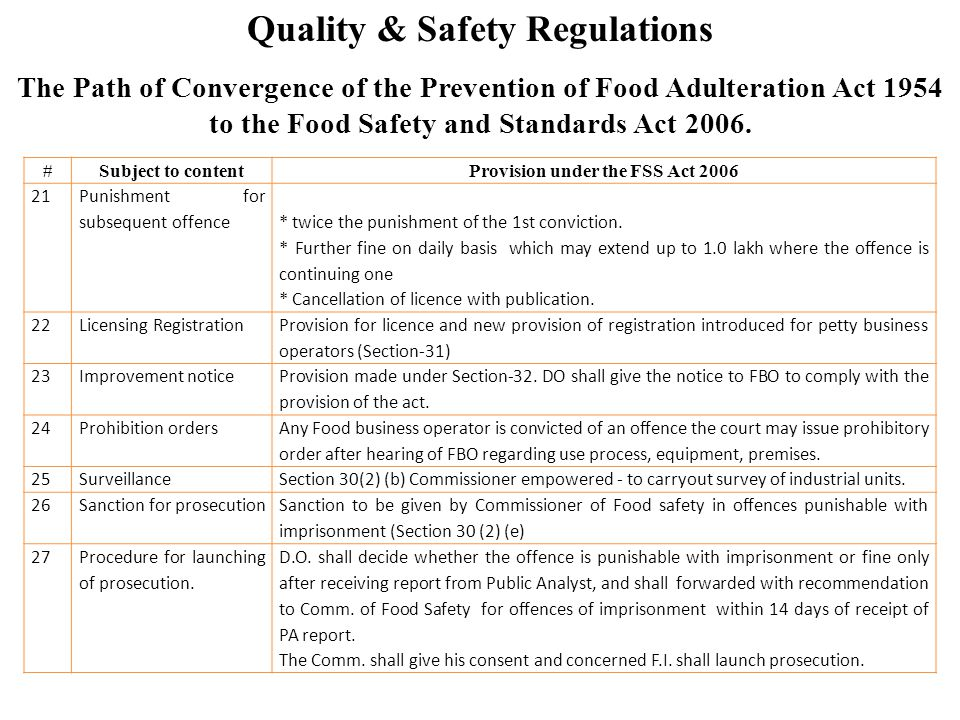 Quality & Safety Regulations #Subject to contentProvision under the FSS Act 2006 21 Punishment for subsequent offence * twice the punishment of the 1s