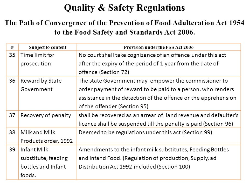 Quality & Safety Regulations #Subject to contentProvision under the FSS Act 2006 35 Time limit for prosecution No court shall take cognizance of an of