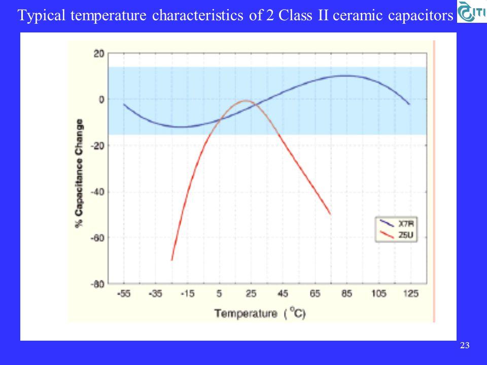 23 Typical temperature characteristics of 2 Class II ceramic capacitors