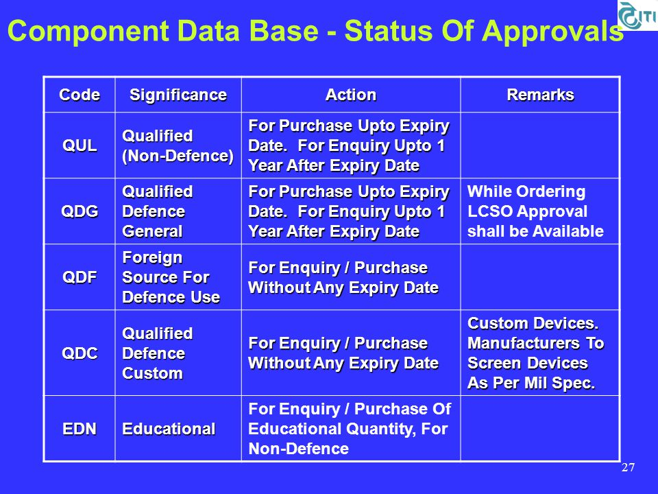 27 Component Data Base - Status Of ApprovalsCodeSignificanceActionRemarks QUL Qualified (Non-Defence) For Purchase Upto Expiry Date.