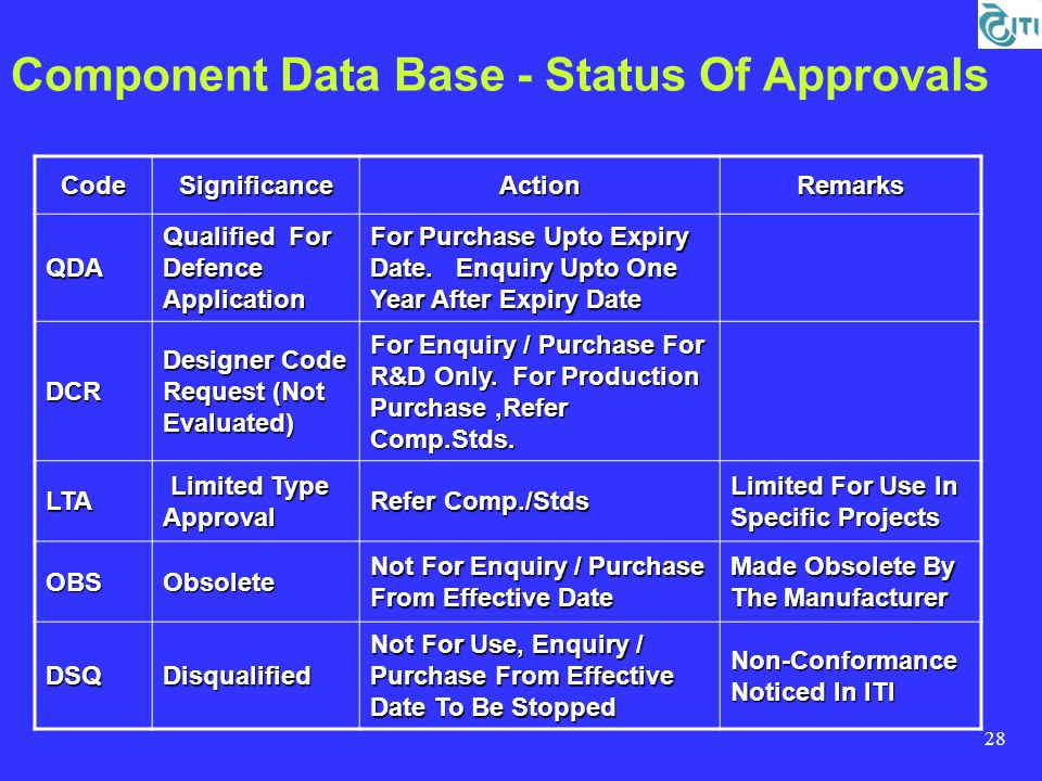28 Component Data Base - Status Of Approvals CodeSignificanceActionRemarks QDA Qualified For Defence Application For Purchase Upto Expiry Date.