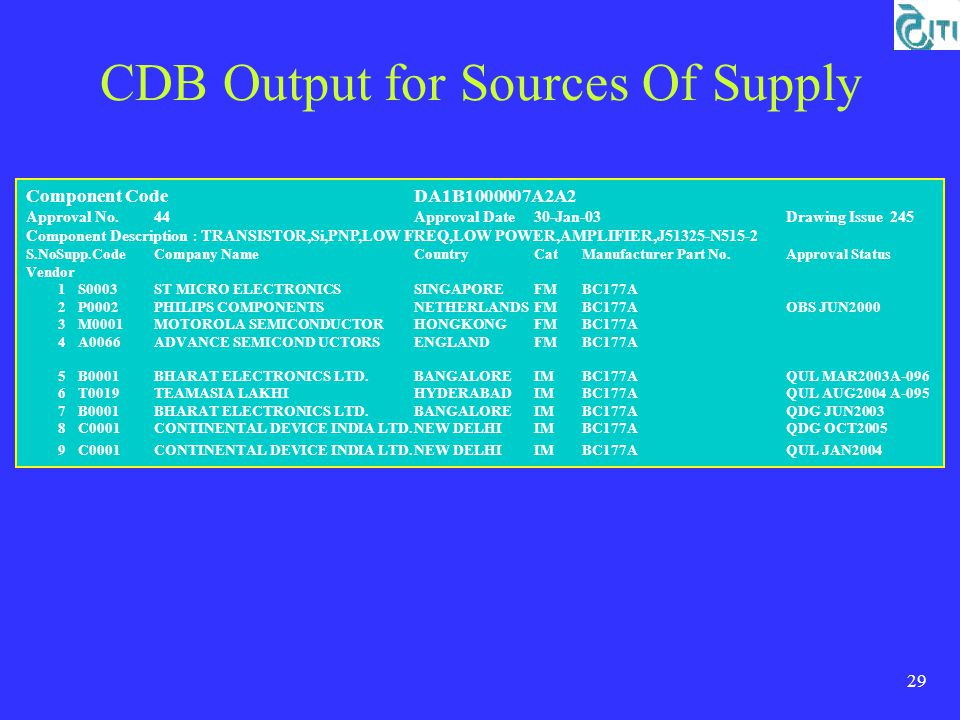 29 CDB Output for Sources Of Supply Component CodeDA1B1000007A2A2 Approval No.44Approval Date30-Jan-03Drawing Issue245 Component Description : TRANSISTOR,Si,PNP,LOW FREQ,LOW POWER,AMPLIFIER,J51325-N515-2 S.NoSupp.CodeCompany NameCountryCatManufacturer Part No.Approval Status Vendor 1S0003ST MICRO ELECTRONICSSINGAPOREFMBC177A 2P0002PHILIPS COMPONENTSNETHERLANDSFMBC177AOBS JUN2000 3M0001MOTOROLA SEMICONDUCTOR HONGKONGFMBC177A 4A0066ADVANCE SEMICOND UCTORSENGLANDFMBC177A 5B0001BHARAT ELECTRONICS LTD.BANGALOREIMBC177AQUL MAR2003A-096 6T0019TEAMASIA LAKHI HYDERABADIMBC177AQUL AUG2004A-095 7B0001BHARAT ELECTRONICS LTD.BANGALOREIMBC177AQDG JUN2003 8C0001CONTINENTAL DEVICE INDIA LTD.NEW DELHIIMBC177AQDG OCT2005 9C0001CONTINENTAL DEVICE INDIA LTD.NEW DELHIIMBC177AQUL JAN2004
