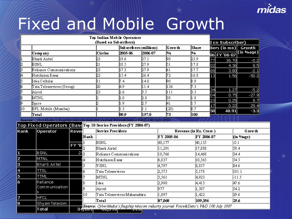 Fixed and Mobile Growth