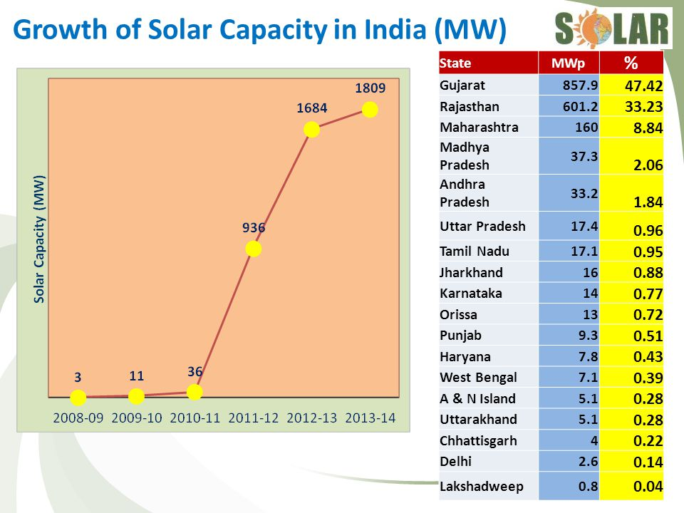 Moving Towards grid parity 28-Apr-15SOLAR ENERGY CORPORATION OF INDIA6 Source:KPMG By 2016-17, roof top solar power cost will reach the grid parity.