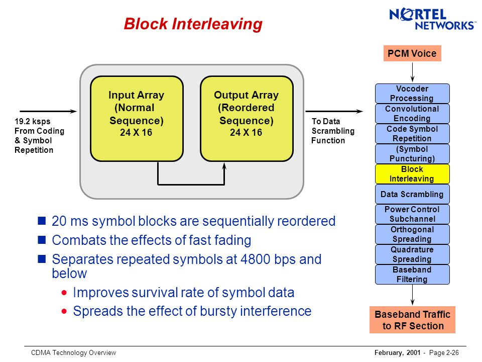 CDMA Technology OverviewFebruary, 2001 - Page 2-26 Block Interleaving n20 ms symbol blocks are sequentially reordered nCombats the effects of fast fading nSeparates repeated symbols at 4800 bps and below  Improves survival rate of symbol data  Spreads the effect of bursty interference 19.2 ksps From Coding & Symbol Repetition Input Array (Normal Sequence) 24 X 16 Output Array (Reordered Sequence) 24 X 16 To Data Scrambling Function PCM Voice Convolutional Encoding Code Symbol Repetition Block Interleaving Data Scrambling Power Control Subchannel Orthogonal Spreading Quadrature Spreading Baseband Filtering Vocoder Processing Baseband Traffic to RF Section (Symbol Puncturing)