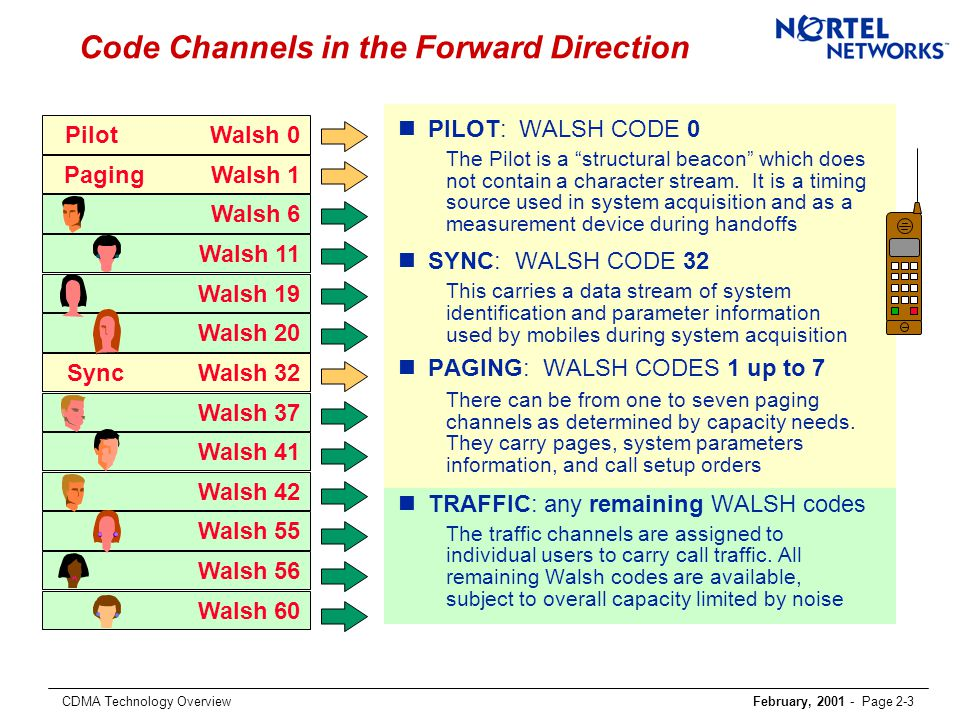 CDMA Technology OverviewFebruary, 2001 - Page 2-3 Pilot Walsh 0 Walsh 19 Paging Walsh 1 Walsh 6 Walsh 11 Walsh 20 Sync Walsh 32 Walsh 42 Walsh 37 Walsh 41 Walsh 56 Walsh 60 Walsh 55 Code Channels in the Forward Direction nPILOT: WALSH CODE 0 The Pilot is a structural beacon which does not contain a character stream.