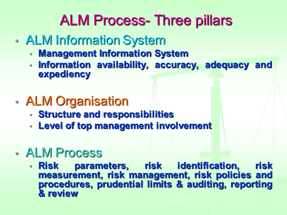 ALM Process- Three pillars ALM Information System ALM Information System Management Information System Management Information System Information availability, accuracy, adequacy and expediency Information availability, accuracy, adequacy and expediency ALM Organisation ALM Organisation Structure and responsibilities Structure and responsibilities Level of top management involvement Level of top management involvement ALM Process ALM Process Risk parameters, risk identification, risk measurement, risk management, risk policies and procedures, prudential limits & auditing, reporting & review Risk parameters, risk identification, risk measurement, risk management, risk policies and procedures, prudential limits & auditing, reporting & review